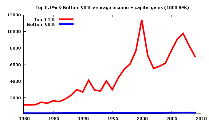 Trickle down economics - 3 part 7