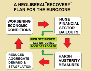 neoliberal austerity