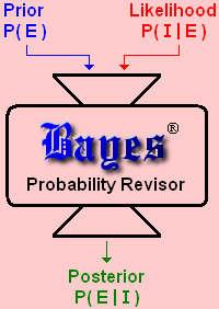 BayesPR