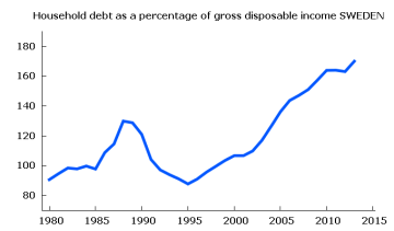Swedish household debt as perc of disp income to 2013
