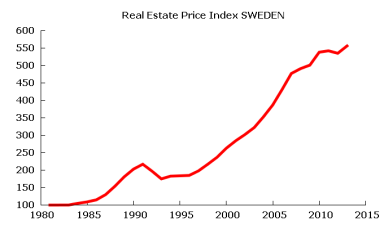 Swedish Real Estate Price Index to 2013 (q3)