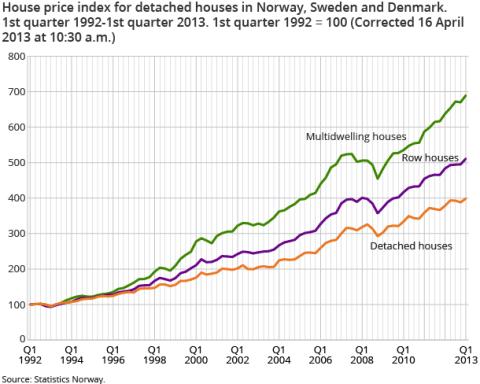 The Scandinavian Housing Bubble