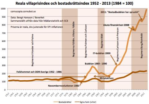 index_realt_villor_br_1952-2013