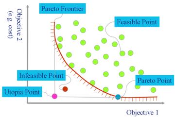 Pareto_Front