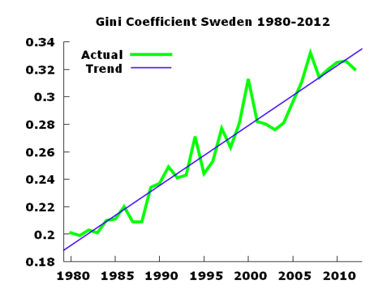 gini sweden 1980to2012