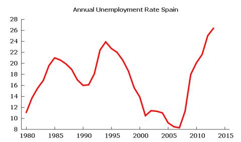 unemployment spain2