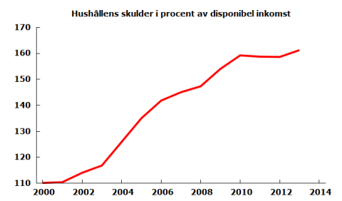 hushållsskulder 2014