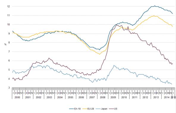 Unemployment_rates_EU-28_EA-18_US_and_Japan_seasonally_adjusted_January_2000_January_2015