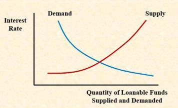 loanable_funds_curve-13fec80c6110b93d6d9