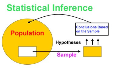 introduction-to-statistical-inference