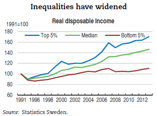 inequalities-have-widened