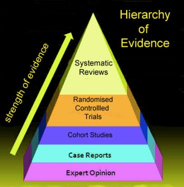 Hierarchy-of-Evidence