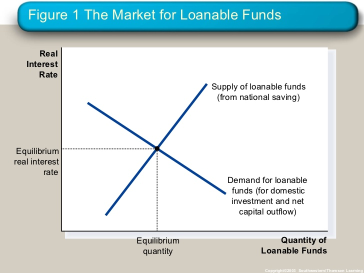 The Loanable Funds Fallacy Lars P Syll