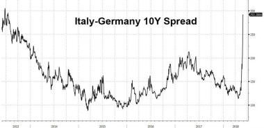 ita ger 10y spread