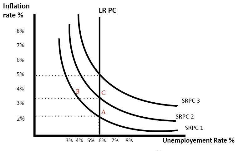 phillips-curve-lr-1