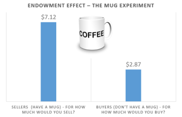 EndowmentEffect