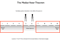 The Median Voter Theorem.010