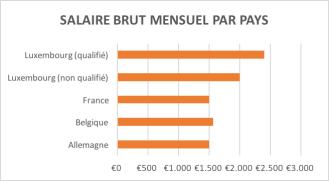 salaire_brut
