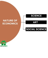 Nature-of-Economics