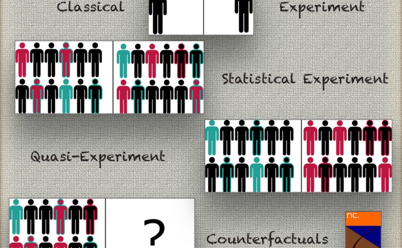 Causal Inference cheat sheet for data scientists | by Antoine Rebecq |  Towards Data Science